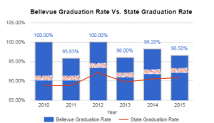 bellevue-grad-rate-vs-state-rate